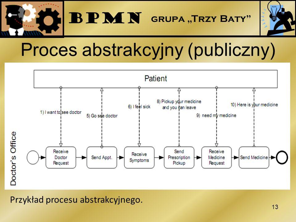 Proces abstrakcyjny (publiczny) 13 Przykład procesu abstrakcyjnego. BPMN grupa Trzy Baty