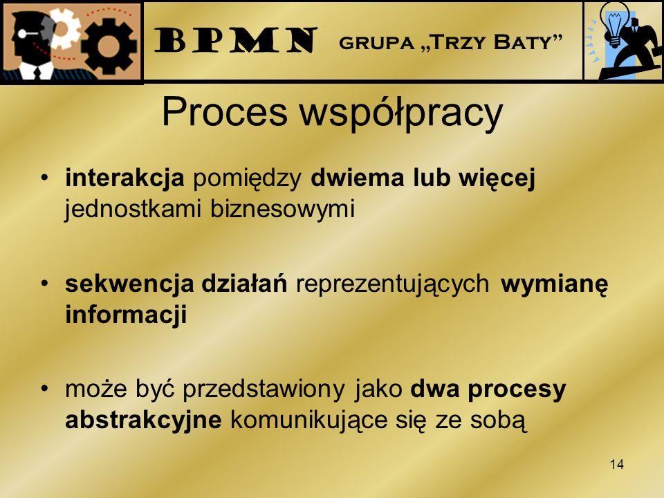 Proces współpracy interakcja pomiędzy dwiema lub więcej jednostkami biznesowymi sekwencja działań reprezentujących wymianę informacji może być przedst