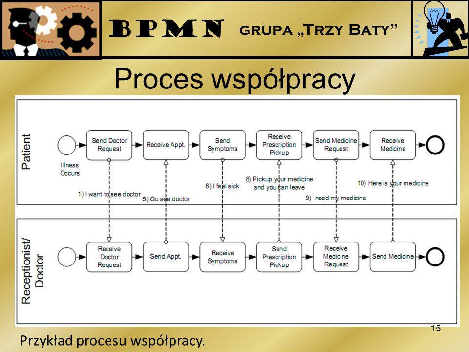 Proces współpracy 15 Przykład procesu współpracy. BPMN grupa Trzy Baty