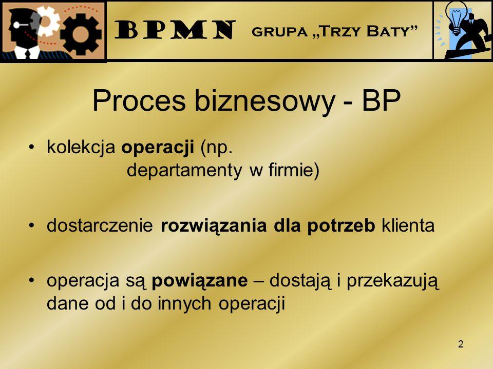 Proces biznesowy - BP kolekcja operacji (np. departamenty w firmie) dostarczenie rozwiązania dla potrzeb klienta operacja są powiązane – dostają i prz
