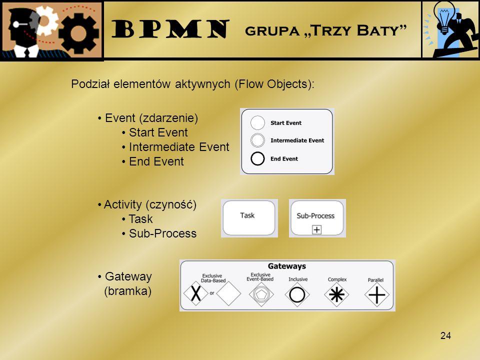 24 Podział elementów aktywnych (Flow Objects): Event (zdarzenie) Start Event Intermediate Event End Event Activity (czyność) Task Sub-Process Gateway