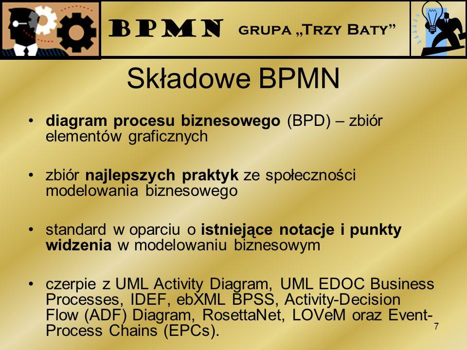 Składowe BPMN diagram procesu biznesowego (BPD) – zbiór elementów graficznych zbiór najlepszych praktyk ze społeczności modelowania biznesowego standa