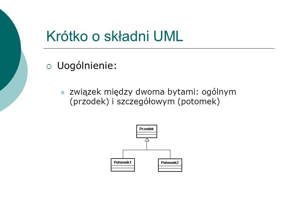Krótko o składni UML Realizacja: związek znaczeniowy między klasyfikatorami, z których jeden określa kontrakt, a drugi zapewnia wywiązanie się z niego (najczęściej interfejs- klasa)