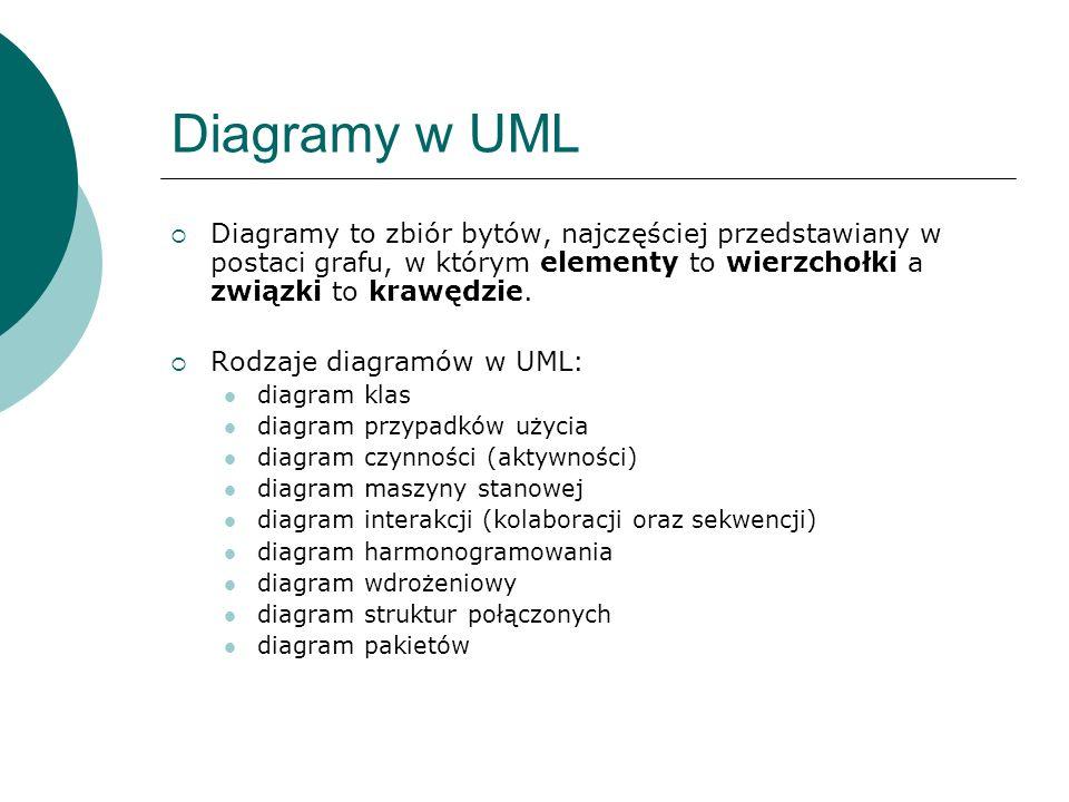 Diagramy w UML Diagramy to zbiór bytów, najczęściej przedstawiany w postaci grafu, w którym elementy to wierzchołki a związki to krawędzie. Rodzaje di