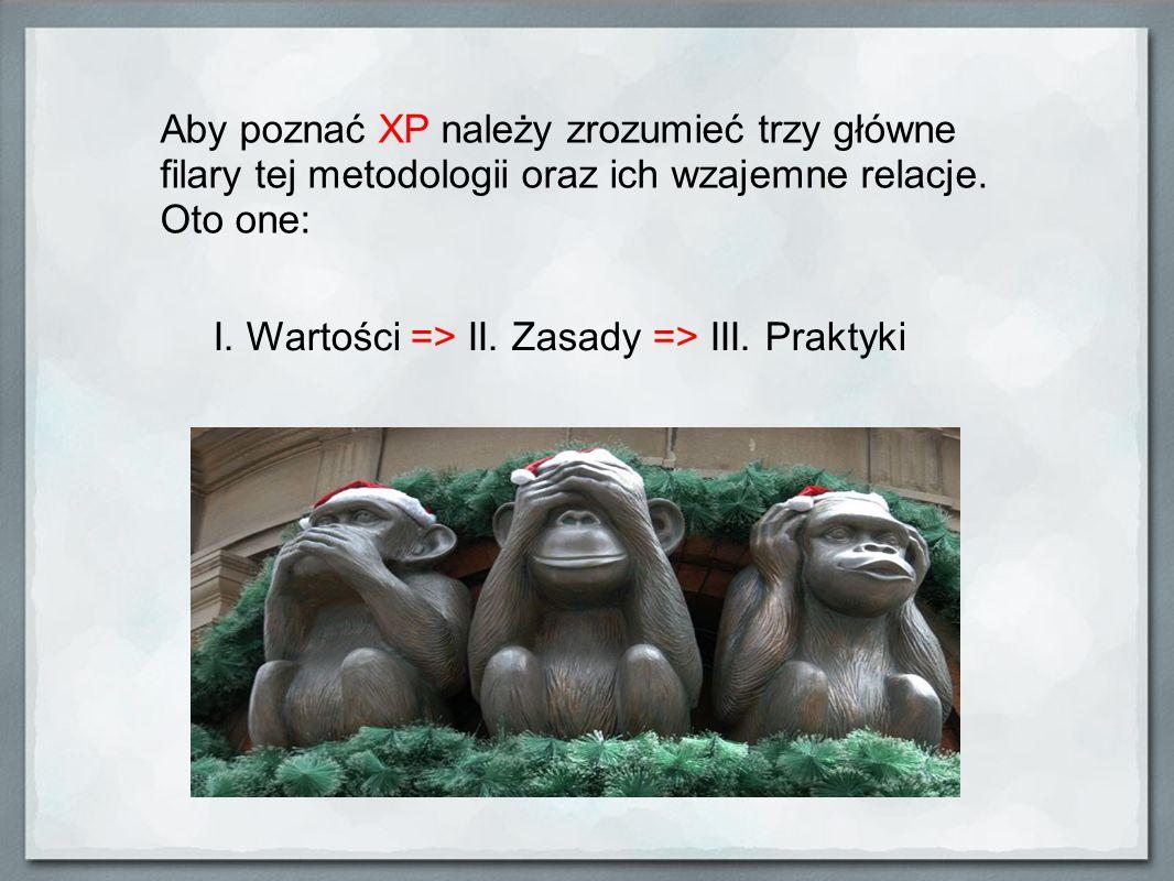 Aby poznać XP należy zrozumieć trzy główne filary tej metodologii oraz ich wzajemne relacje. Oto one: I. Wartości => II. Zasady => III. Praktyki