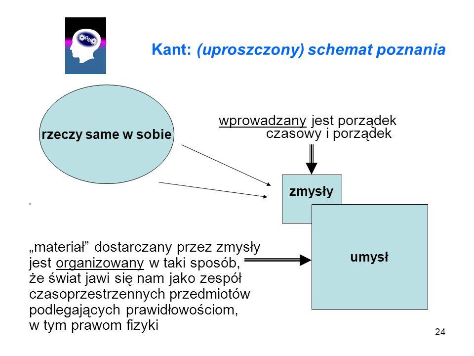 24 Kant: (uproszczony) schemat poznania wprowadzany jest porządek czasowy i porządek przestrzenny materiał dostarczany przez zmysły jest organizowany w taki sposób, że świat jawi się nam jako zespół czasoprzestrzennych przedmiotów podlegających prawidłowościom, w tym prawom fizyki rzeczy same w sobie zmysły umysł