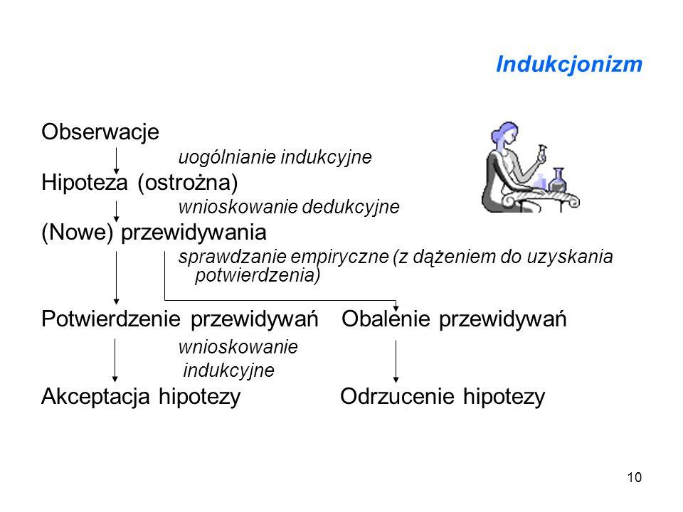 10 Indukcjonizm Obserwacje uogólnianie indukcyjne Hipoteza (ostrożna) wnioskowanie dedukcyjne (Nowe) przewidywania sprawdzanie empiryczne (z dążeniem