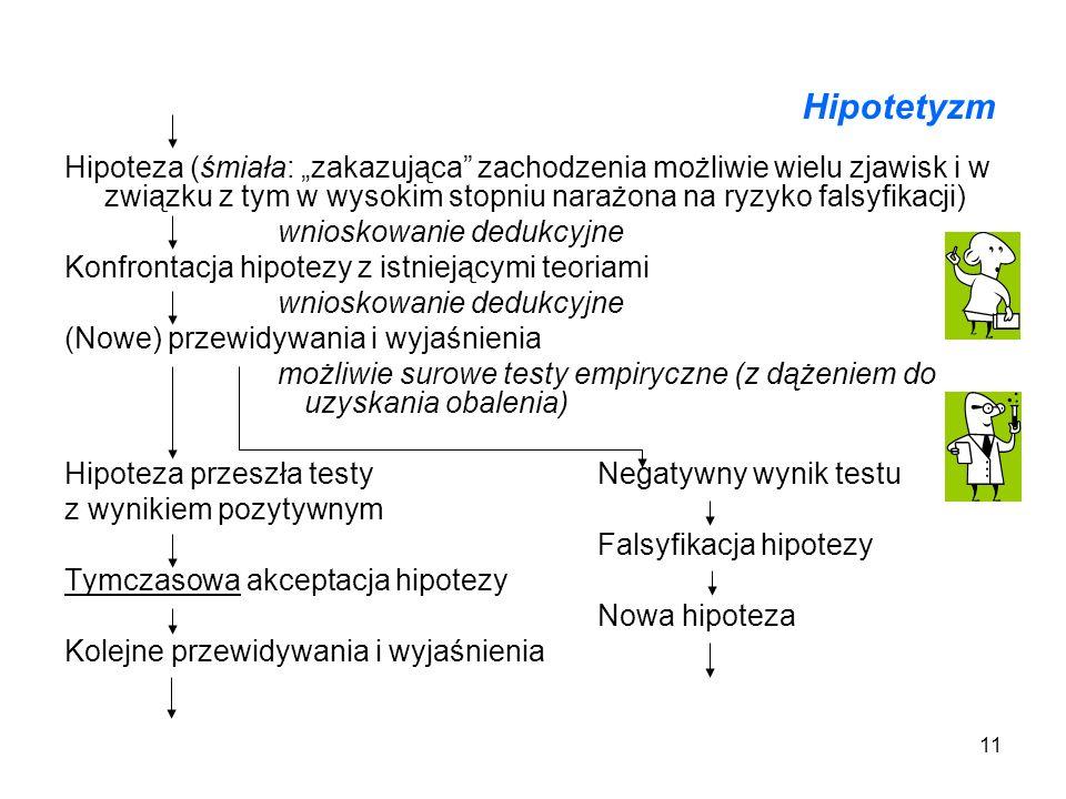 11 Hipotetyzm Hipoteza (śmiała: zakazująca zachodzenia możliwie wielu zjawisk i w związku z tym w wysokim stopniu narażona na ryzyko falsyfikacji) wni