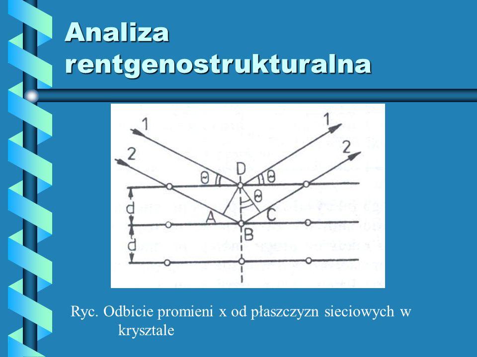 Analiza rentgenostrukturalna Ryc. Odbicie promieni x od płaszczyzn sieciowych w krysztale