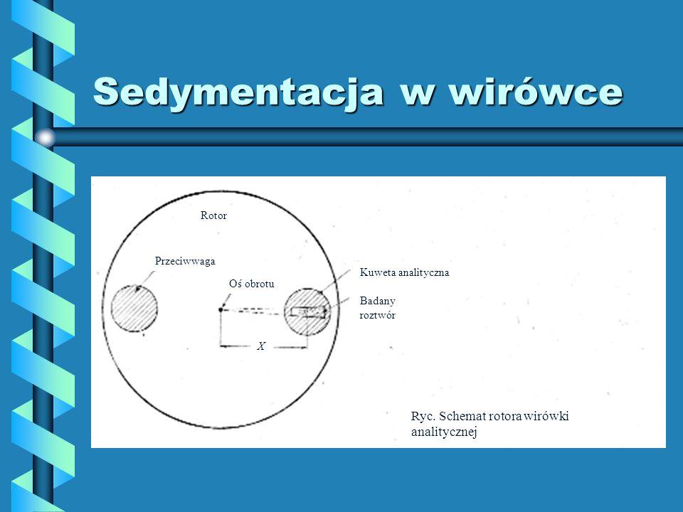 Sedymentacja w wirówce Przeciwwaga Rotor Oś obrotu Kuweta analityczna Badany roztwór Ryc. Schemat rotora wirówki analitycznej X