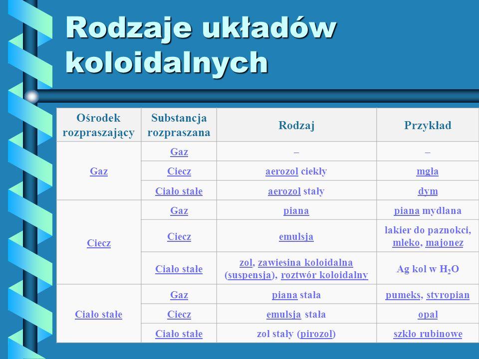 Rodzaje układów koloidalnych Ośrodek rozpraszający Substancja rozpraszana RodzajPrzykład Gaz –– Cieczaerozolaerozol ciekłymgła Ciało stałeaerozolaeroz
