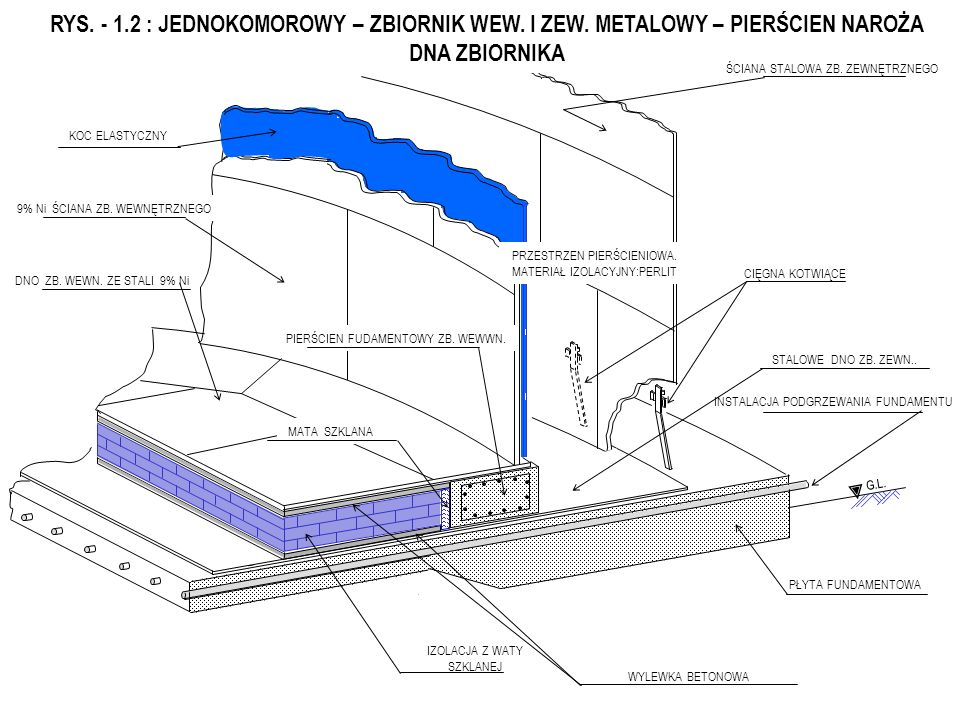 ESCAPE LADDER RESILIENT BLANKET RC SLAB FOUNDATION 9% Ni INNER TANK WALL ANNULAR SPACE INSULATION CS ROOF & STRUCTURE SUSPENDED DECK DECK INSULATION ROOF WALKWAY PRESSURE & VACUUM RELIEF VALVES PERIFERAL ROOF WALKWAY DECK VENT BOTTOM HEATING SYSTEM 9% Ni INNER TANK BOTTOM INNER LADDER STAIRCASE MAIN PLATFORM PODNOŚNIK DO MONTAŻU POMPY PUMP COLUMN HEAD PUMP COLUMN IN TANK PUMP & FOOT VALVE INNER TANK FOUNDATION RING COOL DOWN PIPING BOTTOM INSULATION Fig.