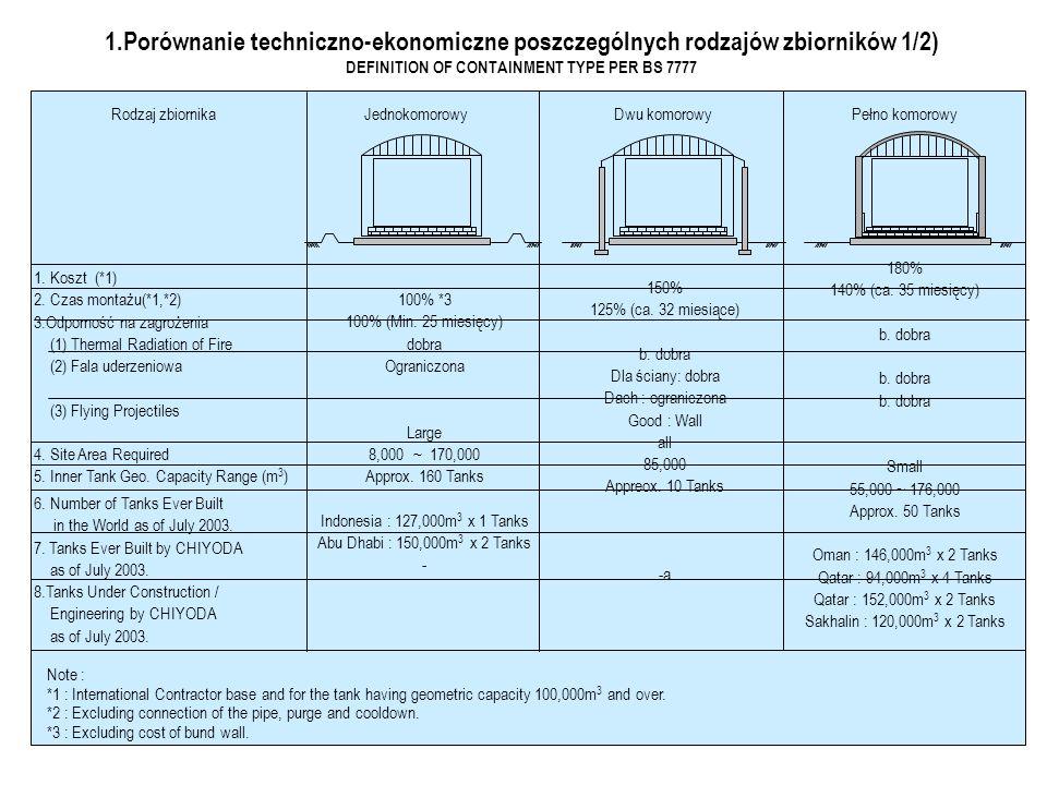 Fig. - 4.2 : ZB. MEMBRANOWY - CONTAINMENT SYSTEM BOTTOM / WALL - TYPICAL NAROŻE (MEMBRANA ) Płyty narożne (membrana) POBOCZNICA MEMBRANOWA MEMBRANA DN
