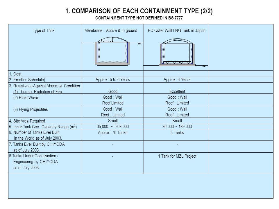 1.Porównanie techniczno-ekonomiczne poszczególnych rodzajów zbiorników 1/2) DEFINITION OF CONTAINMENT TYPE PER BS 7777 Rodzaj zbiornikaJednokomorowy Dwu komorowy Pełno komorowy 1.