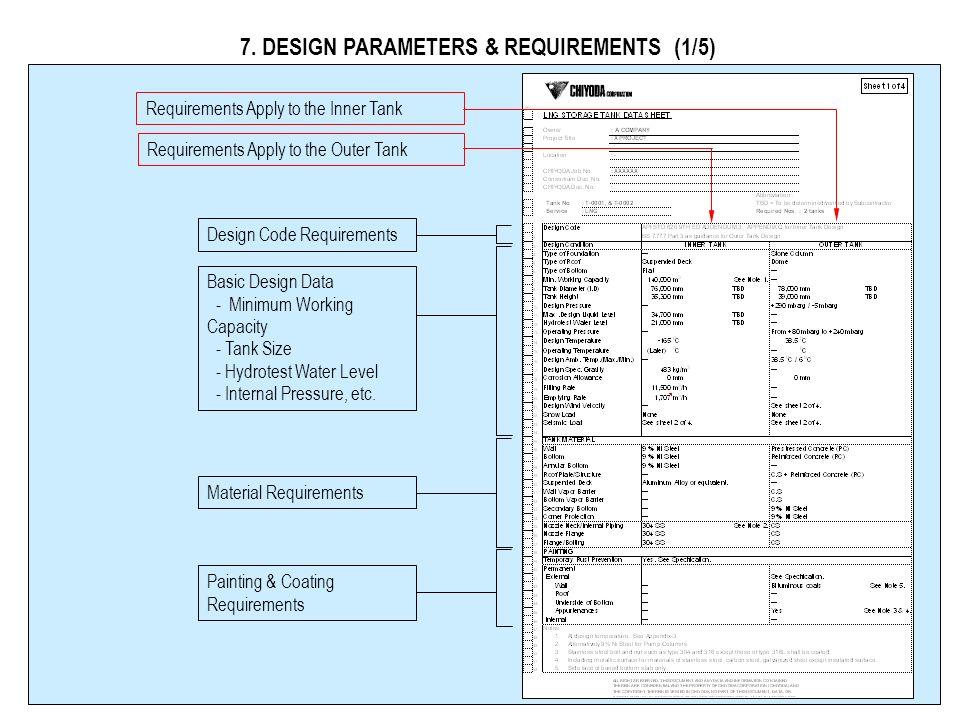 6. WYMIAROWANIE ZBIORNIKA (4/6) NPSHR (@Rated Capacity) of Submerged Pumps Zapas Najwyżśza rzędna zbiornika wew. w tminimalnej temp. projektowej Maksy