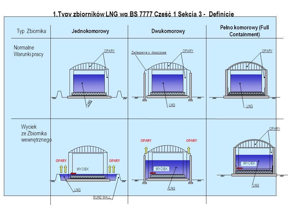 1.Typy zbiorników LNG wg BS 7777 Część 1 Sekcja 3 - Definicje Typ Zbiornika JednokomorowyDwukomorowy Pełno komorowy (Full Containment) Wyciek ze Zbiornika wewnętrznego Normalne Warunki pracy LNG OPARY LNG OPARY LNG OPARY BUND WALL WYCIEK LNG OPARY WYCIEK LNG OPARY WYCIEK LNG OPARY Zadaszenie p.
