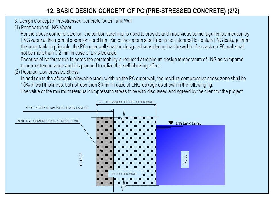 12.BASIC DESIGN CONCEPT OF PC (PRE-STRESSED CONCRETE) (1/2) 1.