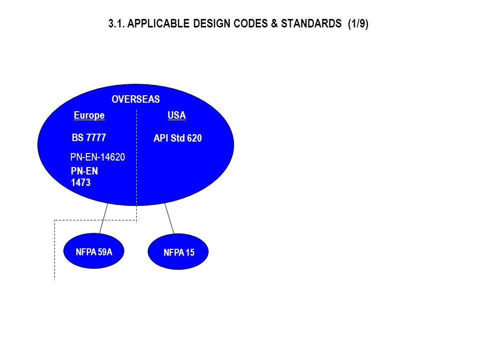 3.1 Przywołane standardy i kody