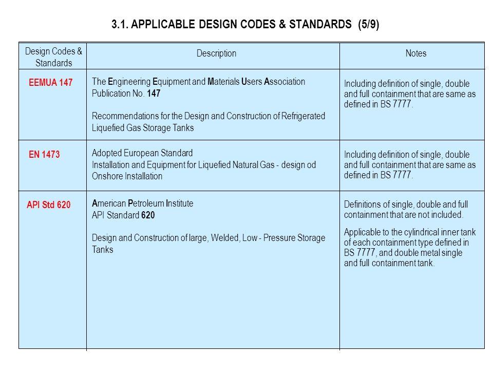 3.1. APPLICABLE DESIGN CODES & STANDARDS (4/9) BS 7777 OVERSEAS EEMUA 147 EN 1473 API Std 620 EuropeUSA NFPA 59A NFPA 15 EEMUA 147 EN 1473 API Std 620