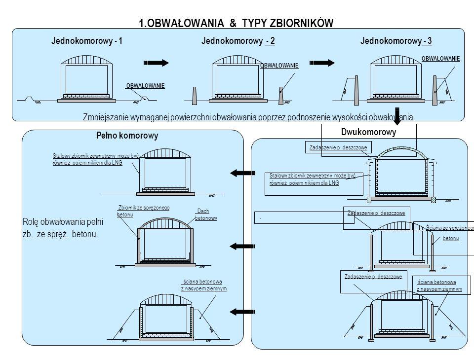 1.Typy zbiorników LNG wg BS 7777 Część 1 Sekcja 3 - Definicje Typ Zbiornika JednokomorowyDwukomorowy Pełno komorowy (Full Containment) Wyciek ze Zbior