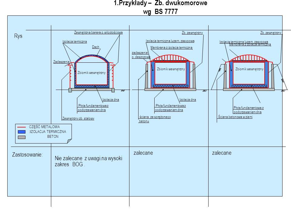 1.OBWAŁOWANIA & TYPY ZBIORNIKÓW Jednokomorowy - 3 OBWAŁOWANIE Jednokomorowy - 1 OBWAŁOWANIE Jednokomorowy - 2 OBWAŁOWANIE Zmniejszanie wymaganej powierzchni obwałowania poprzez podnoszenie wysokości obwałowania.