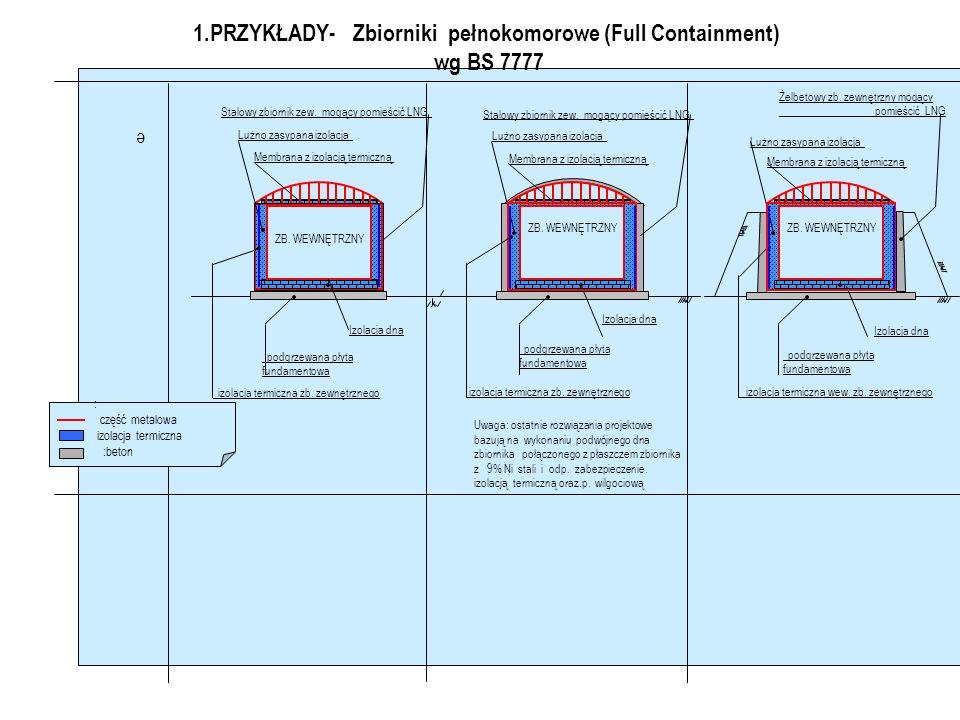 1.Przykłady – Zb. dwukomorowe wg BS 7777 Rys Zastosowanie: Nie zalecane z uwagi.na wysoki zakres BOG. zalecane CZĘŚĆ METALOWA :IZOLACJA TERMICZNA BETO