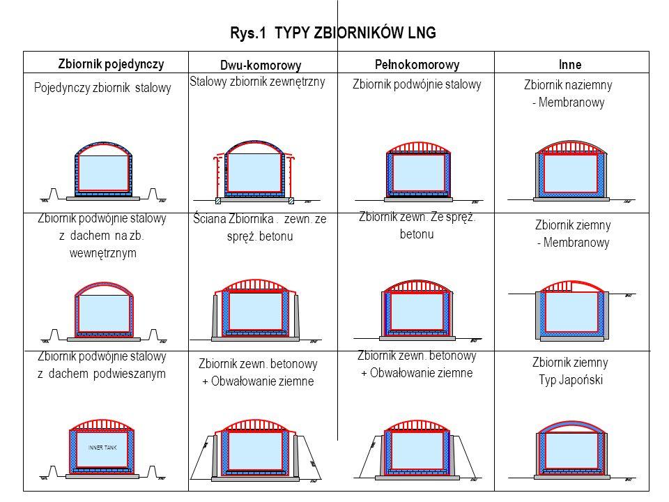 Rys.1 TYPY ZBIORNIKÓW LNG INNER TANK Zbiornik pojedynczy Dwu-komorowy PełnokomorowyInne Pojedynczy zbiornik stalowy Zbiornik podwójnie stalowy z dachem na zb.