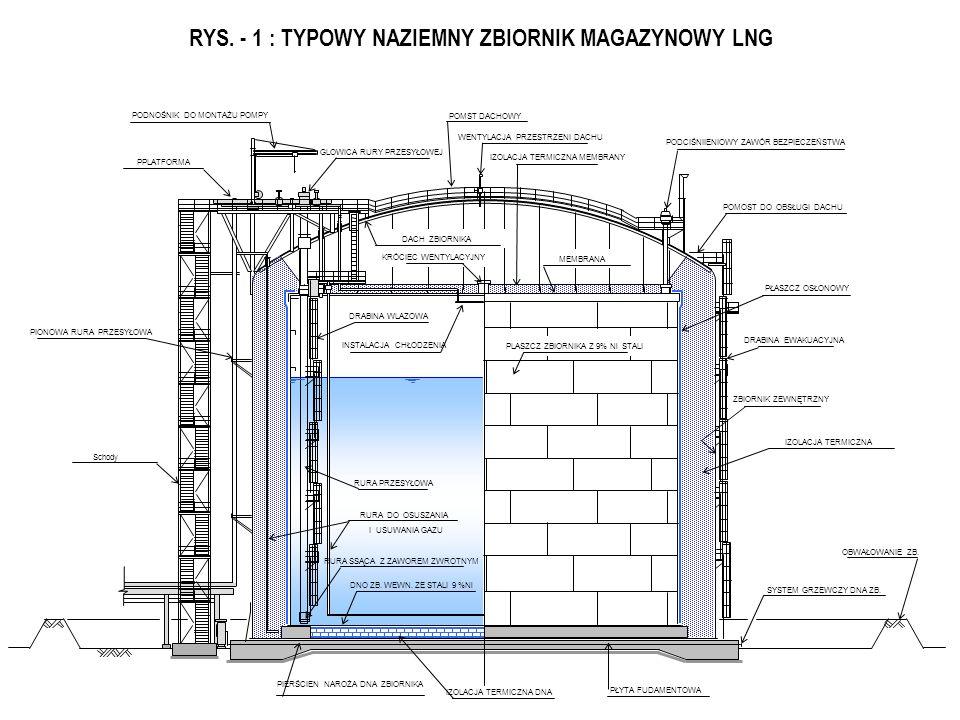 Rys.1 TYPY ZBIORNIKÓW LNG INNER TANK Zbiornik pojedynczy Dwu-komorowy PełnokomorowyInne Pojedynczy zbiornik stalowy Zbiornik podwójnie stalowy z dache