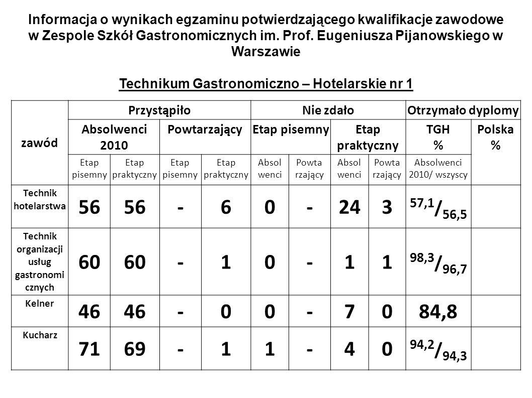 zawód PrzystąpiłoNie zdałoOtrzymało dyplomy Absolwenci 2010 PowtarzającyEtap pisemnyEtap praktyczny TGH % Polska % Etap pisemny Etap praktyczny Etap p