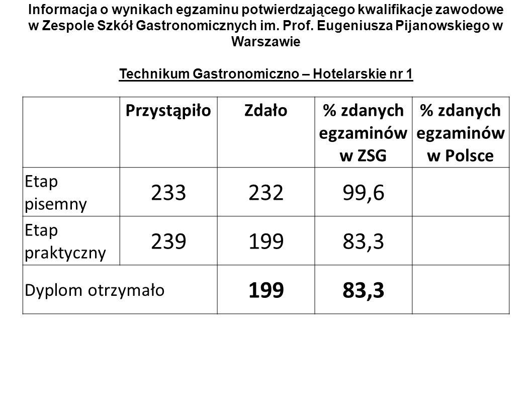 PrzystąpiłoZdało% zdanych egzaminów w ZSG % zdanych egzaminów w Polsce Etap pisemny 23323299,6 Etap praktyczny 23919983,3 Dyplom otrzymało 19983,3