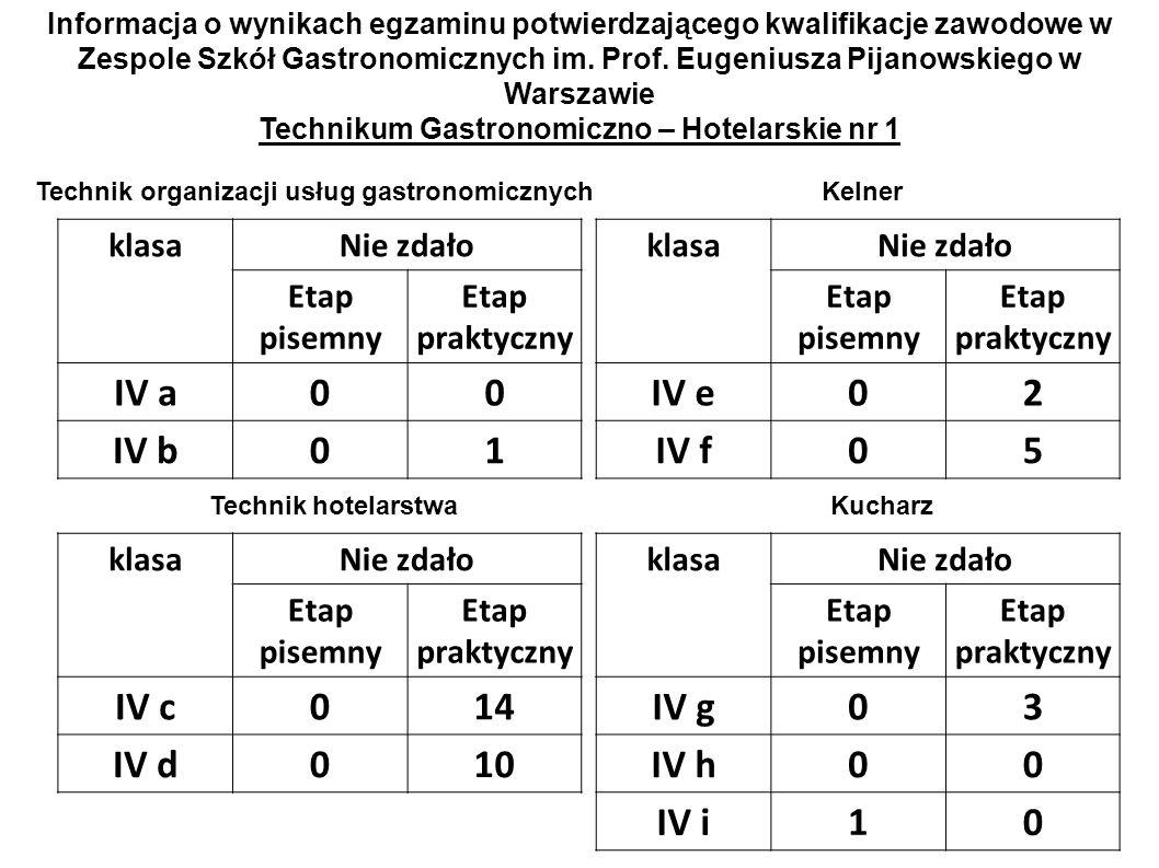 Informacja o wynikach egzaminu potwierdzającego kwalifikacje zawodowe w Zespole Szkół Gastronomicznych im. Prof. Eugeniusza Pijanowskiego w Warszawie