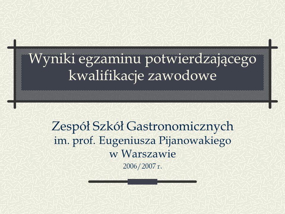 Wyniki egzaminu potwierdzającego kwalifikacje zawodowe Zespół Szkół Gastronomicznych im. prof. Eugeniusza Pijanowakiego w Warszawie 2006/2007 r.