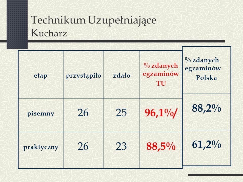 Technikum Uzupełniające K ucharz etapprzystąpiłozdało % zdanych egzaminów TU pisemny 2625 96,1%/ praktyczny 2623 88,5% % zdanych egzaminów Polska 88,2