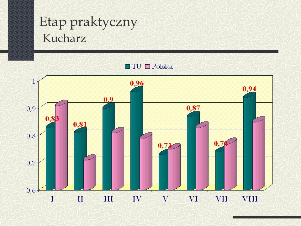 Etap praktyczny Kucharz