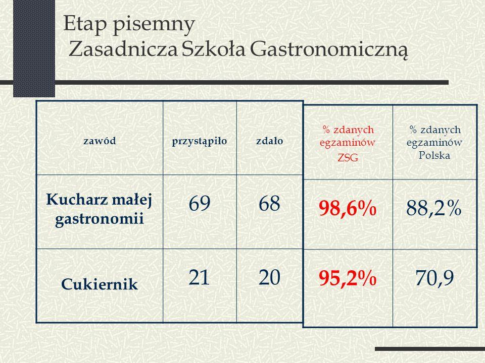 Etap pisemny Zasadnicza Szkoła Gastronomiczną zawódprzystąpiłozdało Kucharz małej gastronomii 6968 Cukiernik 2120 % zdanych egzaminów ZSG % zdanych eg