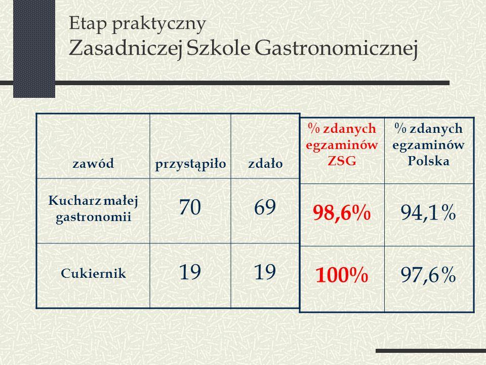 Etap praktyczny Zasadniczej Szkole Gastronomicznej zawódprzystąpiłozdało Kucharz małej gastronomii 7069 Cukiernik 19 % zdanych egzaminów ZSG % zdanych