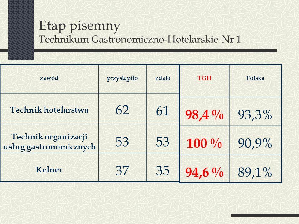 Etap pisemny Technikum Gastronomiczno-Hotelarskie Nr 1 TGHPolska 98,4 % 93,3% 100 % 90,9% 94,6 % 89,1% zawódprzystąpiłozdało Technik hotelarstwa 62 61