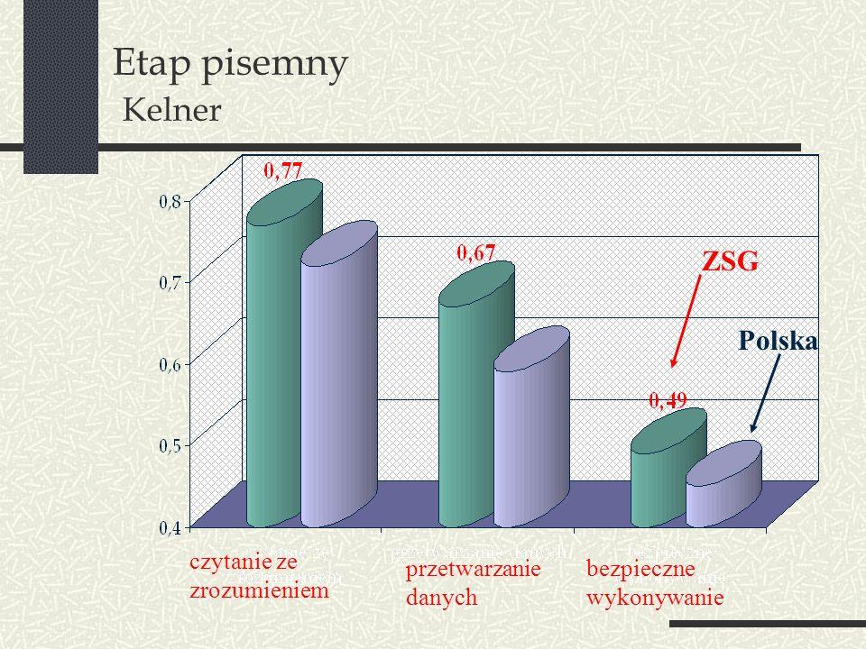 Etap praktyczny Zasadniczej Szkole Gastronomicznej zawódprzystąpiłozdało Kucharz małej gastronomii 7069 Cukiernik 19 % zdanych egzaminów ZSG % zdanych egzaminów Polska 98,6% 94,1% 100% 97,6%