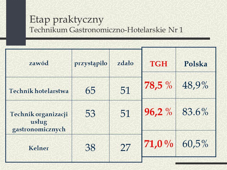 Etap praktyczny Technikum Gastronomiczno-Hotelarskie Nr 1 zawódprzystąpiłozdało Technik hotelarstwa 6551 Technik organizacji usług gastronomicznych 53
