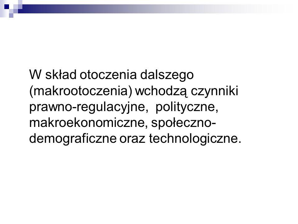 W skład otoczenia dalszego (makrootoczenia) wchodzą czynniki prawno-regulacyjne, polityczne, makroekonomiczne, społeczno- demograficzne oraz technolog