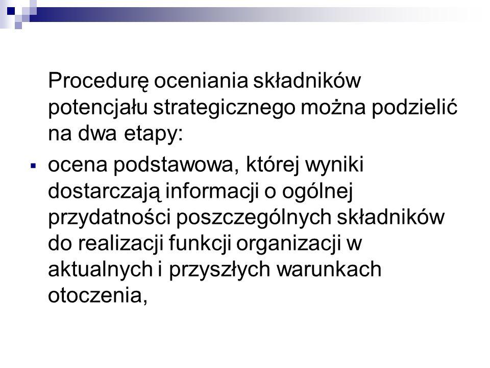 Procedurę oceniania składników potencjału strategicznego można podzielić na dwa etapy: ocena podstawowa, której wyniki dostarczają informacji o ogólne