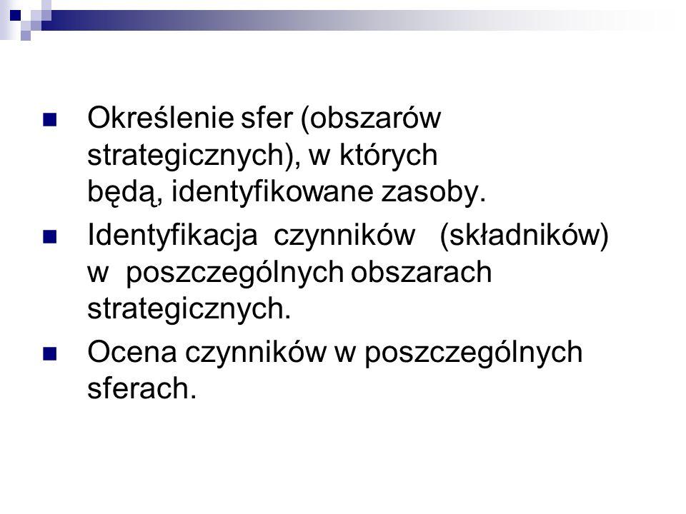 Określenie sfer (obszarów strategicznych), w których będą, identyfikowane zasoby. Identyfikacja czynników (składników) w poszczególnych obszarach stra