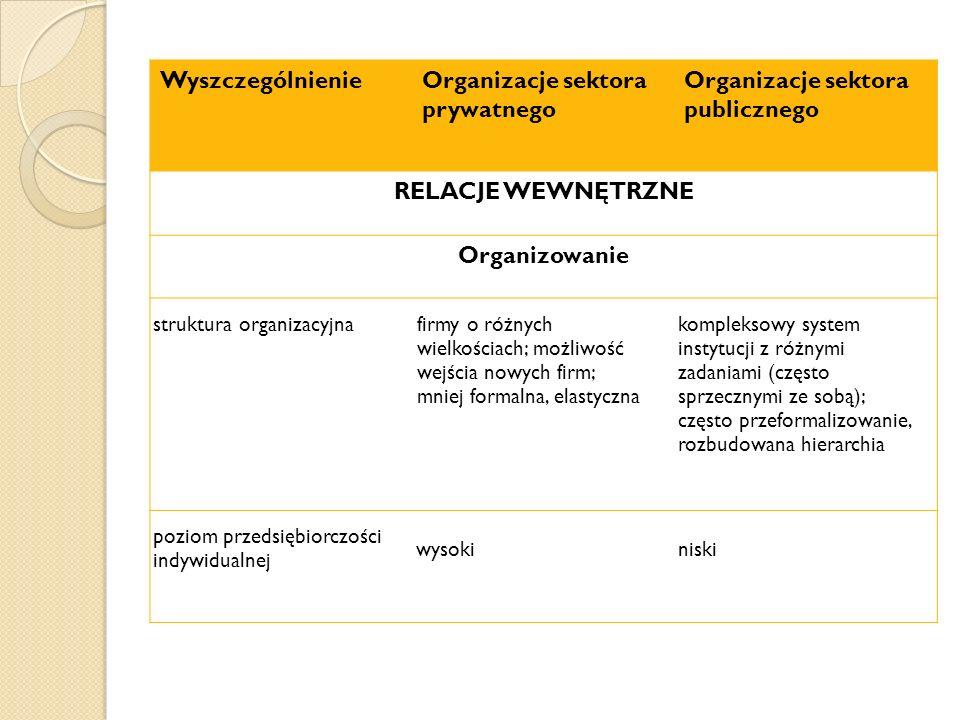 WyszczególnienieOrganizacje sektora prywatnego Organizacje sektora publicznego RELACJE WEWNĘTRZNE Organizowanie struktura organizacyjna firmy o różnych wielkościach; możliwość wejścia nowych firm; mniej formalna, elastyczna kompleksowy system instytucji z różnymi zadaniami (często sprzecznymi ze sobą); często przeformalizowanie, rozbudowana hierarchia poziom przedsiębiorczości indywidualnej wysokiniski