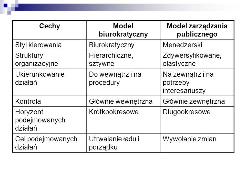 CechyModel biurokratyczny Model zarządzania publicznego Styl kierowaniaBiurokratycznyMenedżerski Struktury organizacyjne Hierarchiczne, sztywne Zdywer