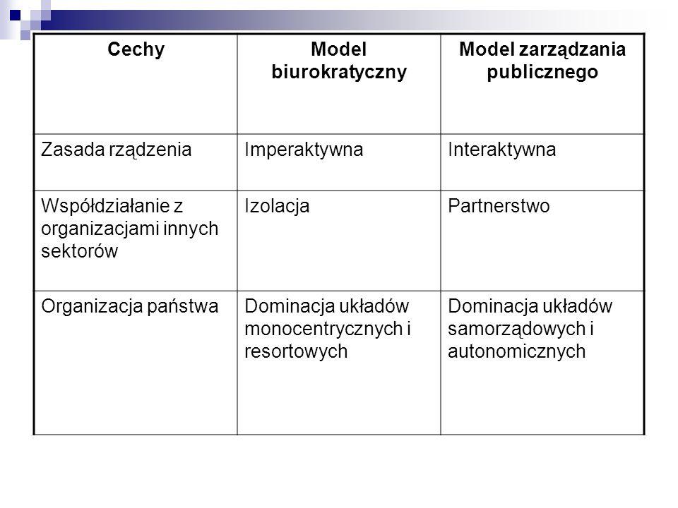 CechyModel biurokratyczny Model zarządzania publicznego Zasada rządzeniaImperaktywnaInteraktywna Współdziałanie z organizacjami innych sektorów Izolac