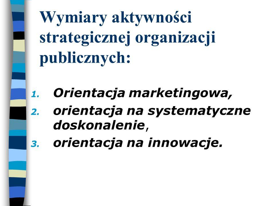 Wymiary aktywności strategicznej organizacji publicznych: 1. Orientacja marketingowa, 2. orientacja na systematyczne doskonalenie, 3. orientacja na in