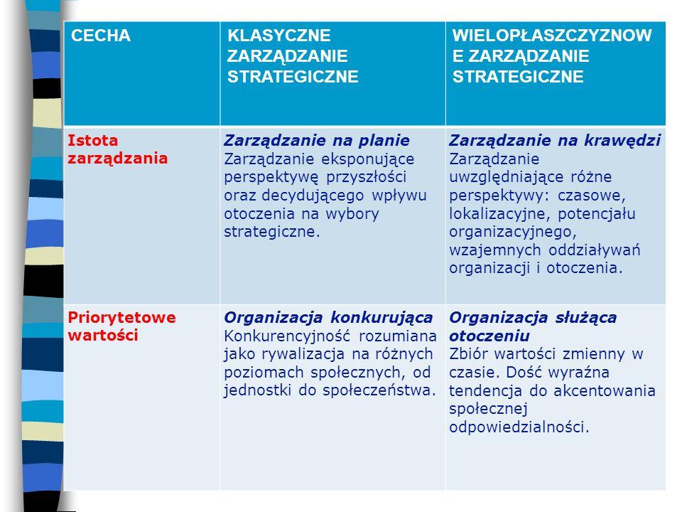 CECHAKLASYCZNE ZARZĄDZANIE STRATEGICZNE WIELOPŁASZCZYZNOWE ZARZĄDZANIE STRATEGICZNE Stosunek do racjonalności jako dyrektywy praktycznej Bezosobowe, proceduralne Często eksponowana.