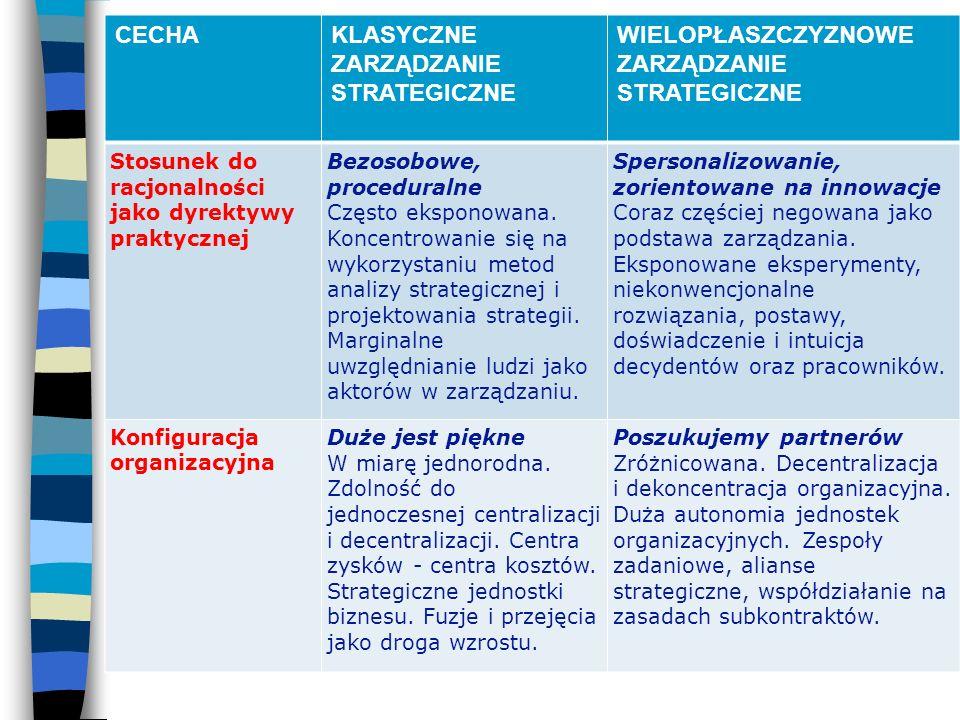 RODZAJE ŚRODOWISK ORGANIZACJI PUBLICZNYCH 2.