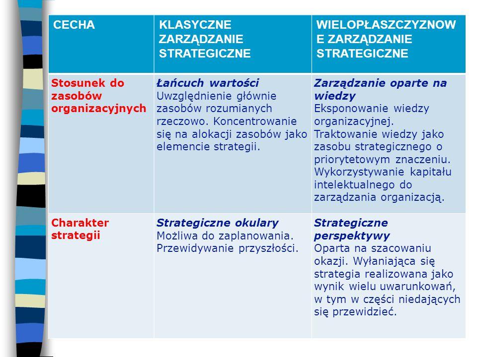 CECHAKLASYCZNE ZARZĄDZANIE STRATEGICZNE WIELOPŁASZCZYZNOW E ZARZĄDZANIE STRATEGICZNE Stosunek do zasobów organizacyjnych Łańcuch wartości Uwzględnieni