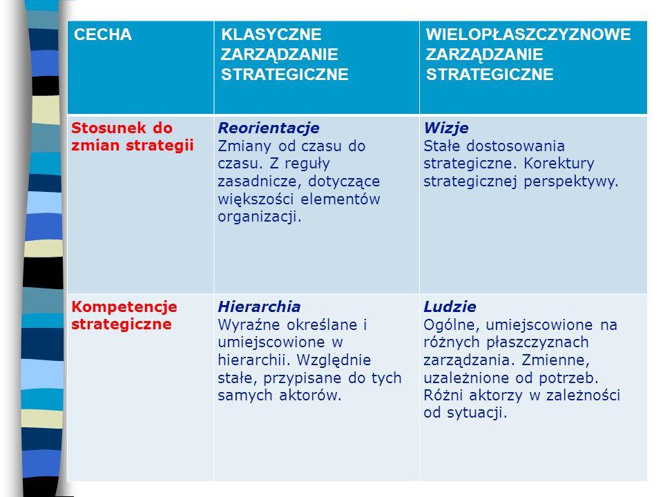 n Porównanie pomiędzy klasycznym a wielopłaszczyznowym podejściem do zarządzania strategicznego obrazuje rozwój w myśleniu strategicznym, jaki dokonał się w ostatnich latach.